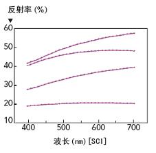 激光波长与激光反射率对比表